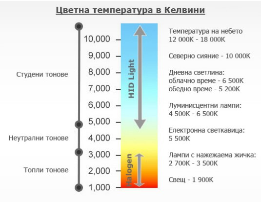 Цветна температура