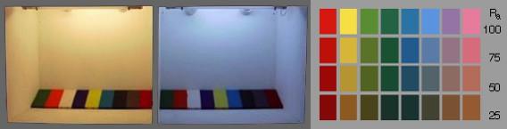 Качество на светлината - индекс на цветопредаване